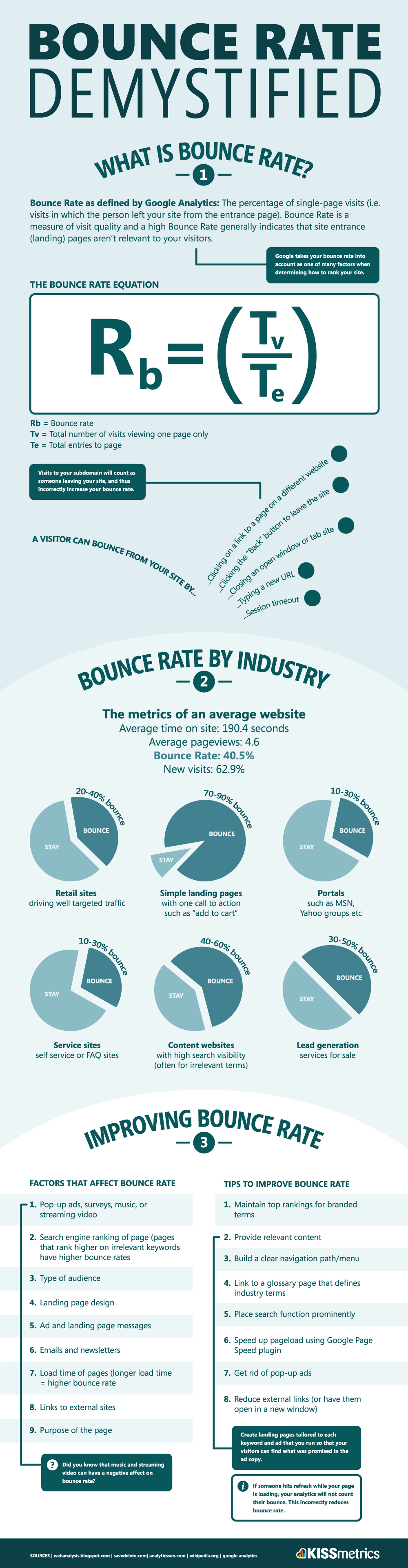 Bounce Rate Demystifed