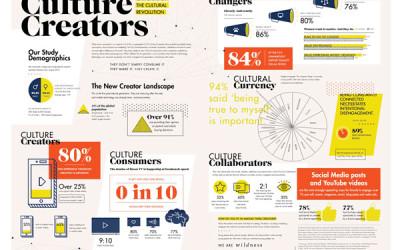Your Future Customers are Culture Creators