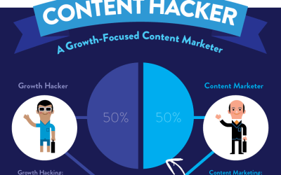 How Content Hackers Win Marketing