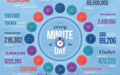 What We Do in 60 Seconds on the Internet