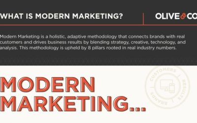 Modern Marketing Methodology