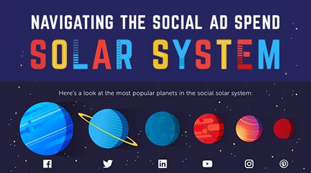 Traversing the Social Media Advertising Solar System