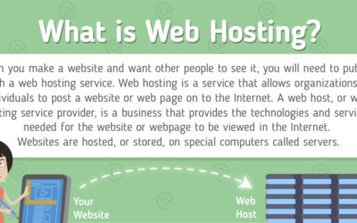 Back to Basics: Web Hosting